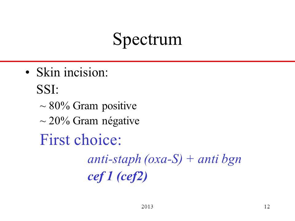 201312 Spectrum Skin incision: SSI: ~ 80% Gram positive ~ 20% Gram négative First choice: anti-staph (oxa-S) + anti bgn cef 1 (cef2)