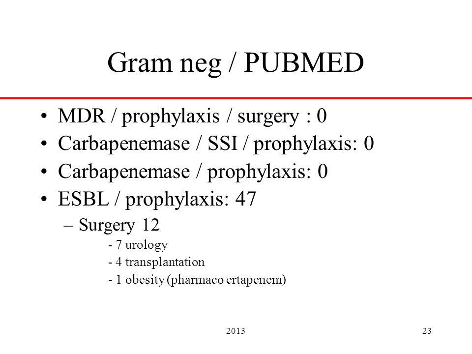 201323 Gram neg / PUBMED MDR / prophylaxis / surgery : 0 Carbapenemase / SSI / prophylaxis: 0 Carbapenemase / prophylaxis: 0 ESBL / prophylaxis: 47 –Surgery 12 - 7 urology - 4 transplantation - 1 obesity (pharmaco ertapenem)