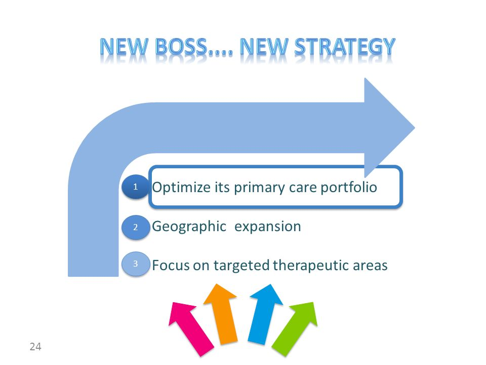 Optimize its primary care portfolio Geographic expansion Focus on targeted therapeutic areas 24 1 1 2 2 3 3
