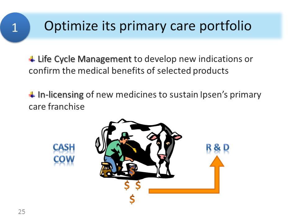Optimize its primary care portfolio Life Cycle Management Life Cycle Management to develop new indications or confirm the medical benefits of selected