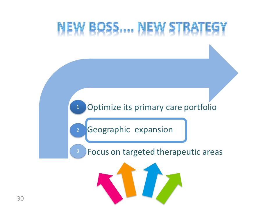 30 Optimize its primary care portfolio Geographic expansion Focus on targeted therapeutic areas 1 1 3 3 2 2