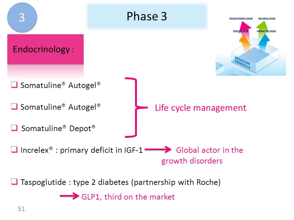 Phase 3 Endocrinology : Somatuline® Autogel® Somatuline® Depot® Increlex® : primary deficit in IGF-1 Global actor in the growth disorders Taspoglutide