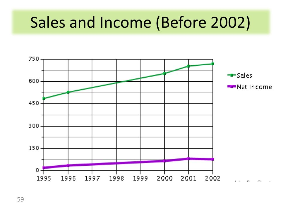Sales and Income (Before 2002) 59