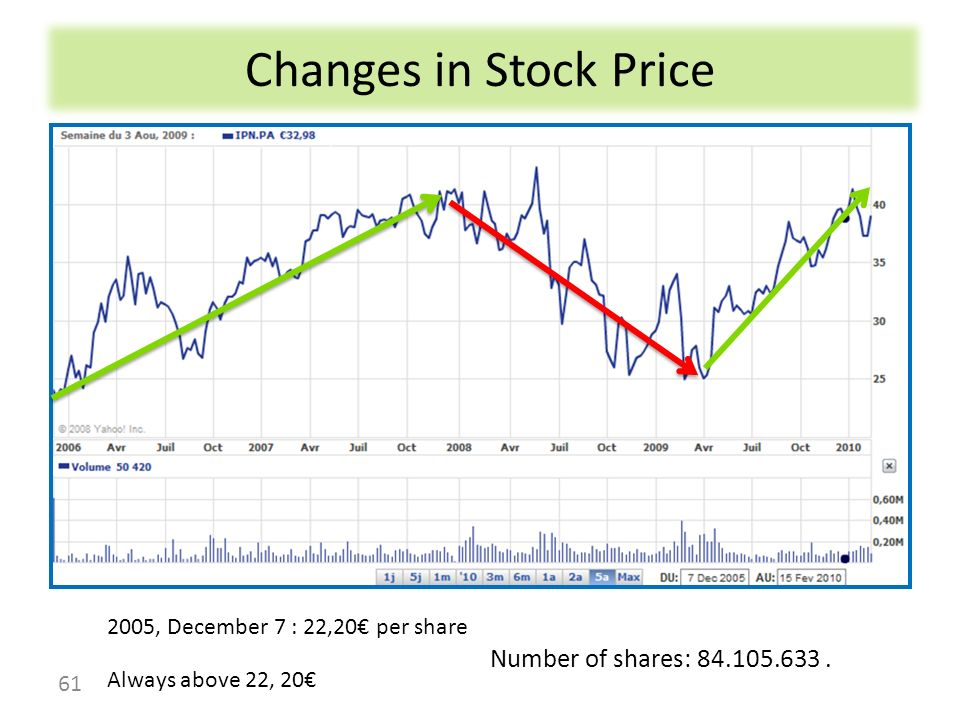 Changes in Stock Price 61 Number of shares: 84.105.633. 2005, December 7 : 22,20 per share Always above 22, 20