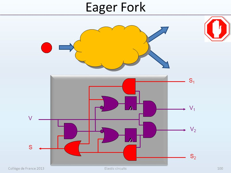 Eager Fork Elastic circuits V1V1 V2V2 S1S1 S2S2 ^ ^ V S Collège de France 2013100