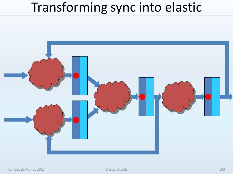 Transforming sync into elastic Elastic circuitsCollège de France 2013103