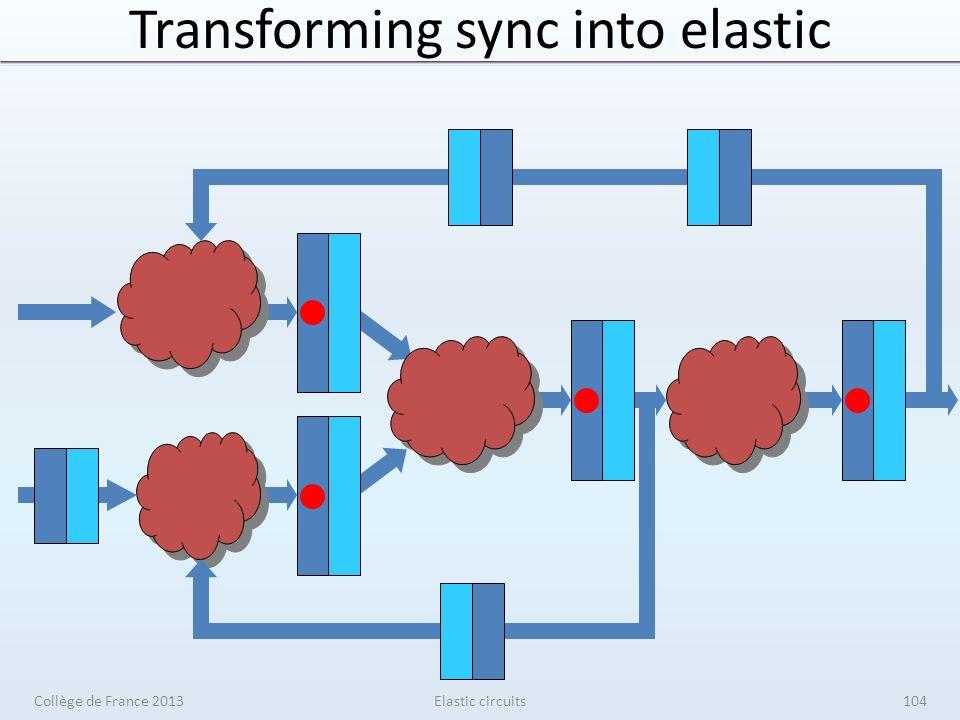 Transforming sync into elastic Elastic circuitsCollège de France 2013104
