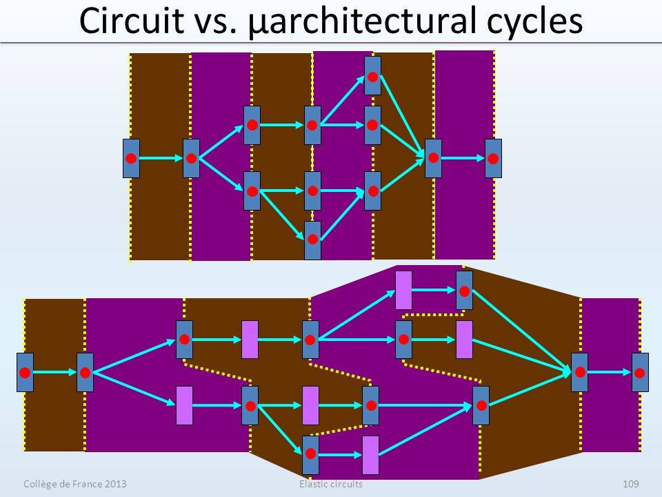Circuit vs. μarchitectural cycles Elastic circuitsCollège de France 2013109