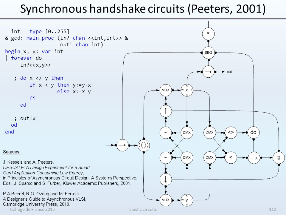 Synchronous handshake circuits (Peeters, 2001) Collège de France 2013Elastic circuits int = type [0..255] & gcd: main proc (in.