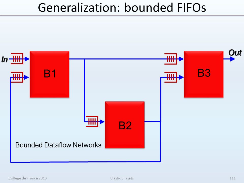 Generalization: bounded FIFOsIn Out B1 B3 B2 Bounded Dataflow Networks Elastic circuitsCollège de France 2013111