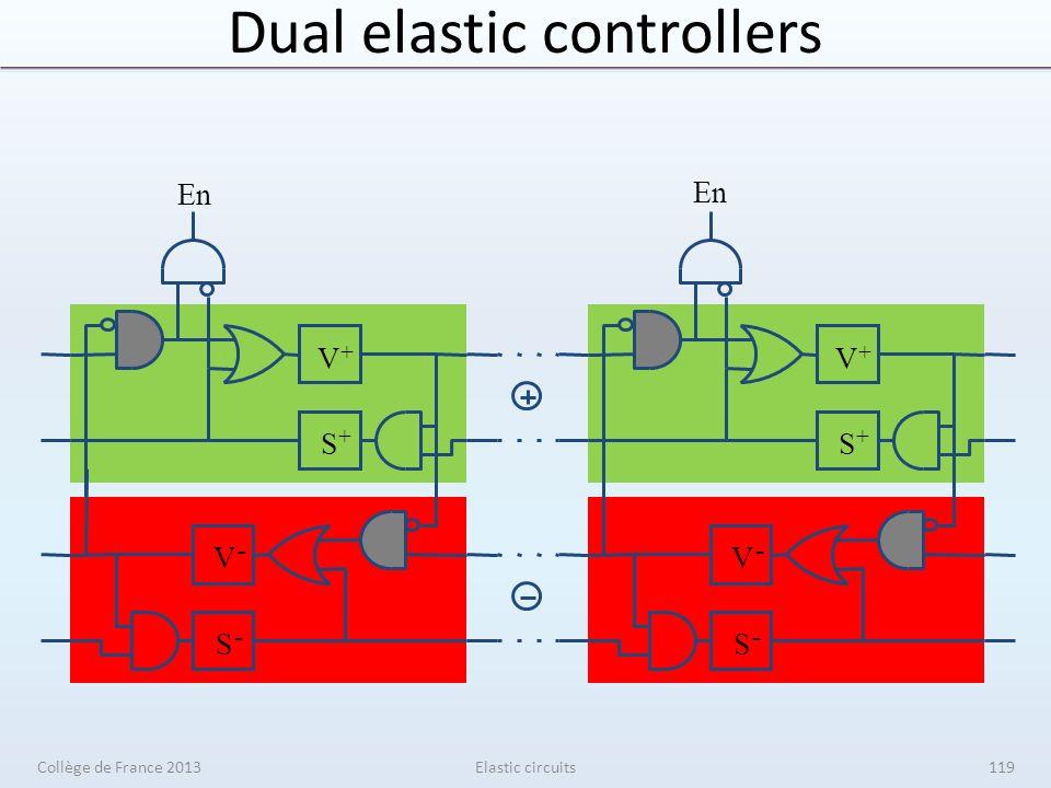 Dual elastic controllers S + V + V - S - S + V + V - S - En Elastic circuitsCollège de France 2013119