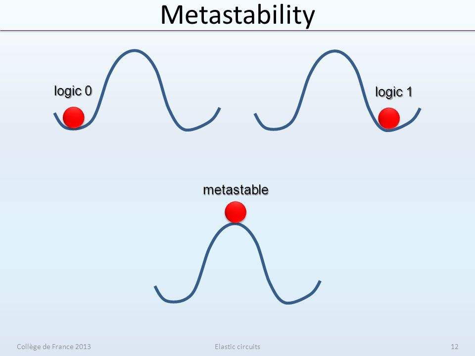 Metastability Elastic circuits logic 0 logic 1 metastable Collège de France 201312