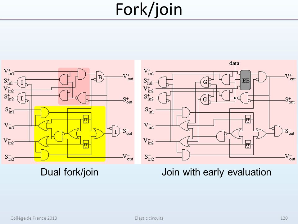 Fork/join Dual fork/joinJoin with early evaluation Elastic circuitsCollège de France 2013120