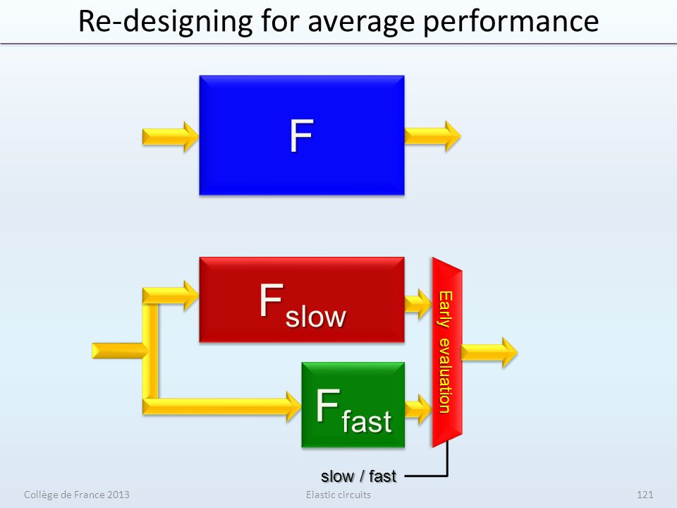 Re-designing for average performanceFF Early evaluation slow / fast F slow F fast Elastic circuitsCollège de France 2013121