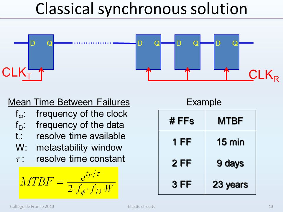 Classical synchronous solution Elastic circuits DQDQDQDQ CLK T CLK R Mean Time Between Failures f Ф :frequency of the clock f D :frequency of the data t r :resolve time available W:metastability window :resolve time constant # FFs MTBF 1 FF 15 min 2 FF 9 days 3 FF 23 years Example Collège de France 201313