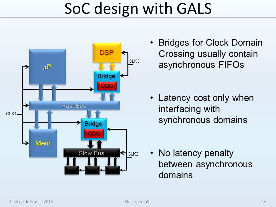 SoC design with GALS Elastic circuits BridgeBridge CDCCDC DSPDSP P P Fast Bus Slow Bus BridgeBridge CDCCDCMemMem CLK2 CLK1 CLK3 Bridges for Clock Domain Crossing usually contain asynchronous FIFOs Latency cost only when interfacing with synchronous domains No latency penalty between asynchronous domains Collège de France 201316