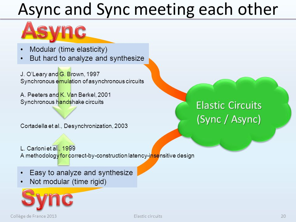 Async and Sync meeting each other Elastic circuits Modular (time elasticity) But hard to analyze and synthesize Easy to analyze and synthesize Not modular (time rigid) J.