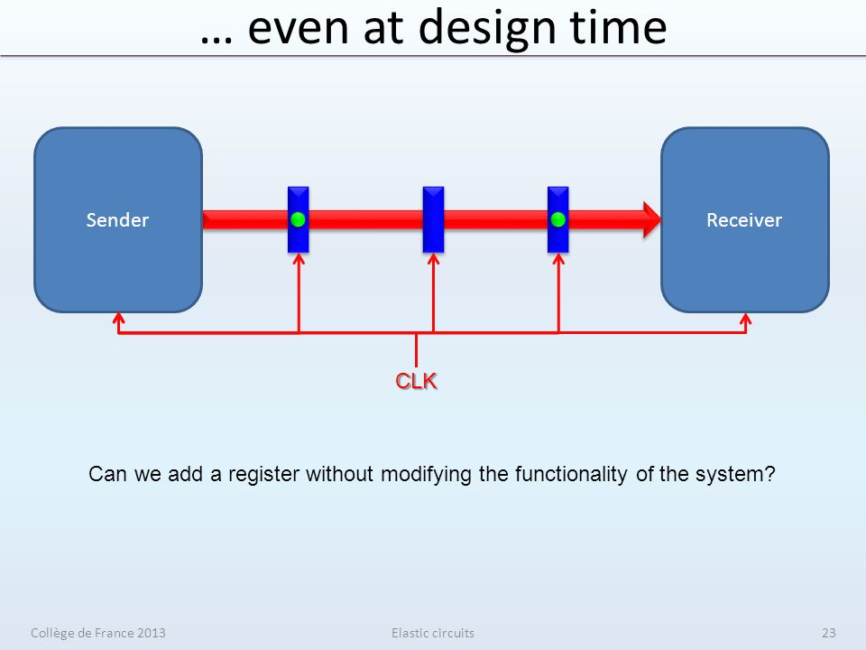… even at design time Elastic circuits ReceiverSender CLK Can we add a register without modifying the functionality of the system.