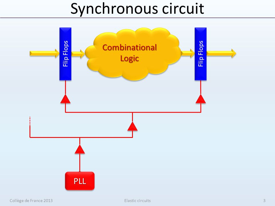 Many systems are already elastic AMBA AXI bus protocol Handshake signals Elastic circuitsCollège de France 201324