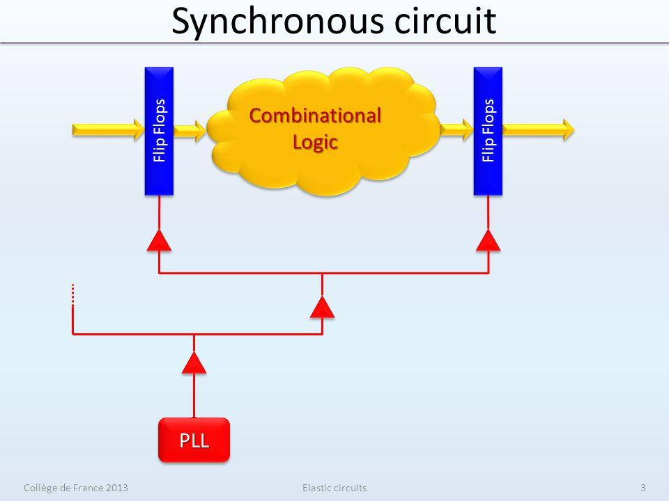 Synchronous elasticity Elastic circuits senderreceiver V V V V S S S S En Data Valid Stop Data Valid Stop 1 0 Collège de France 201394