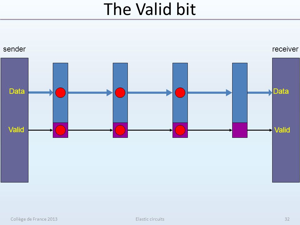 The Valid bit Elastic circuits senderreceiver Data Valid Collège de France 201332