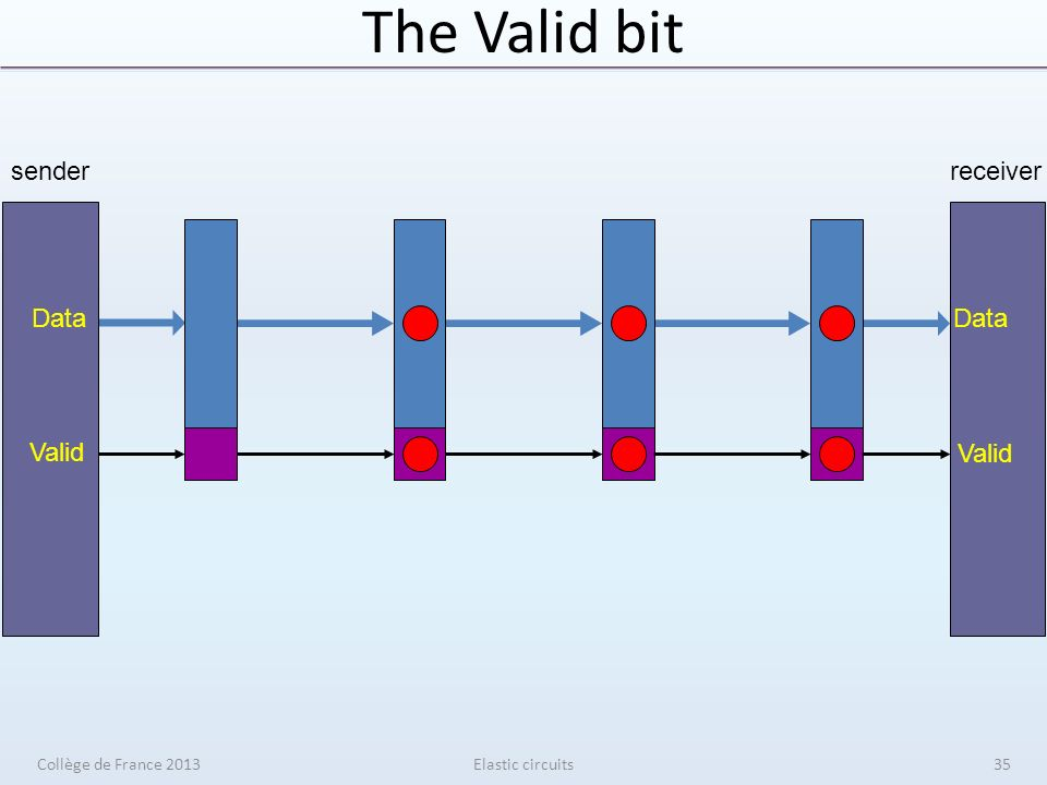 The Valid bit Elastic circuits sender Data Valid receiver Data Valid Collège de France 201335