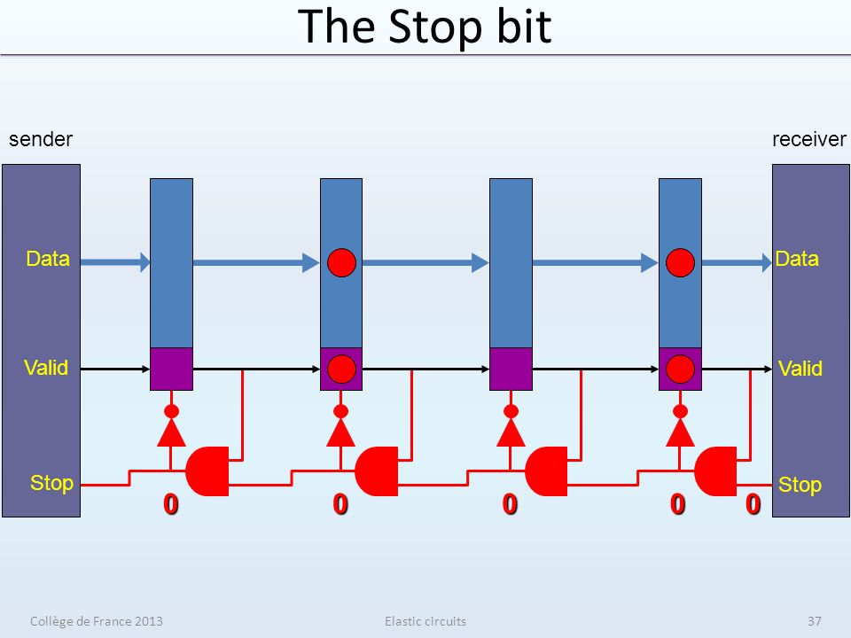 The Stop bit Elastic circuits00000 sender Data Valid Stop receiver Data Valid Stop Collège de France 201337
