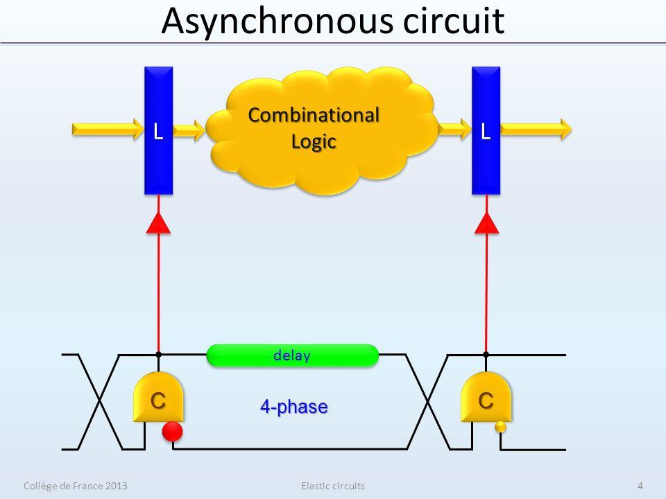 Synchronous elasticity Elastic circuits senderreceiver V V V V S S S S En Data Valid Stop Data Valid Stop 0 0 Collège de France 201375
