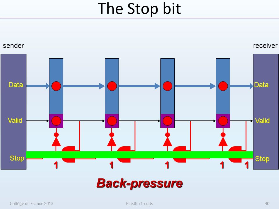 The Stop bit Elastic circuits11111 sender Data Valid Stop receiver Data Valid Stop Back-pressure Collège de France 201340
