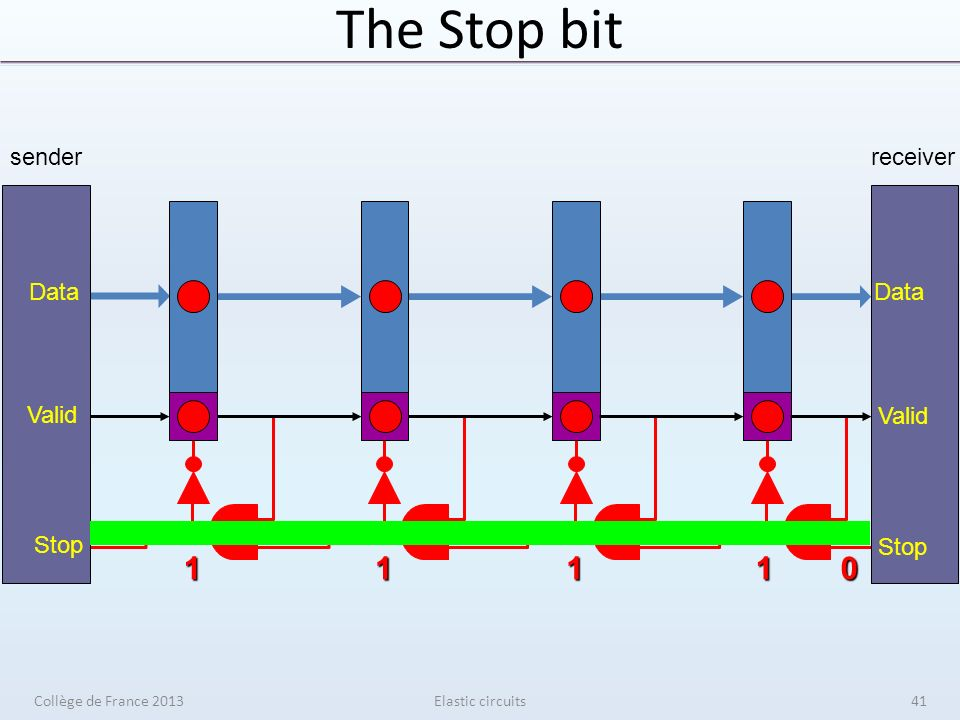 The Stop bit Elastic circuits01111 sender Data Valid Stop receiver Data Valid Stop Collège de France 201341