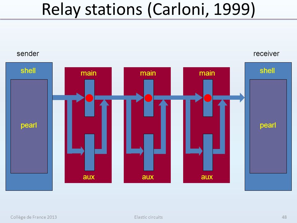 Relay stations (Carloni, 1999) Elastic circuits main aux shell pearl receiver shell pearl sender Collège de France 201348