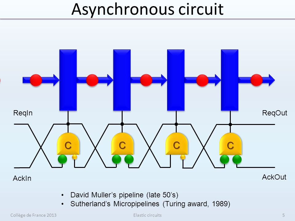 Asynchronous circuitCC ReqInReqOut AckIn AckOut CC CC CC David Mullers pipeline (late 50s) Sutherlands Micropipelines (Turing award, 1989) Elastic cir