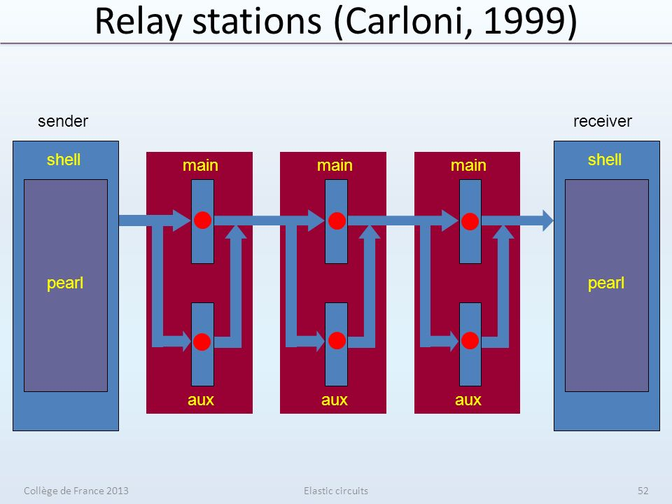 Relay stations (Carloni, 1999) Elastic circuits main aux shell pearl sender shell pearl receiver Collège de France 201352