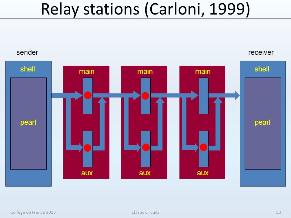 Relay stations (Carloni, 1999) Elastic circuits main aux shell pearl sender shell pearl receiver Collège de France 201353