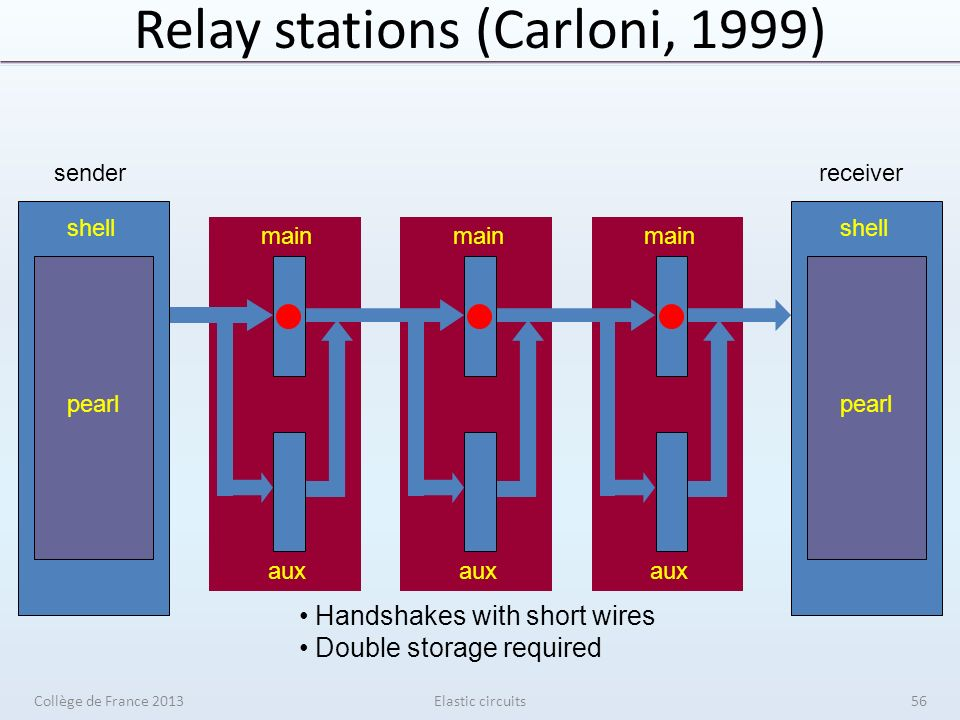 Relay stations (Carloni, 1999) Elastic circuits main aux shell pearl receiver shell pearl sender Handshakes with short wires Double storage required Collège de France 201356
