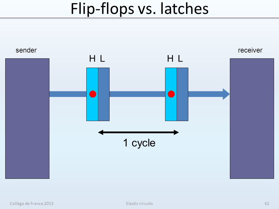 Flip-flops vs. latches Elastic circuits senderreceiver 1 cycle HLHL Collège de France 201362