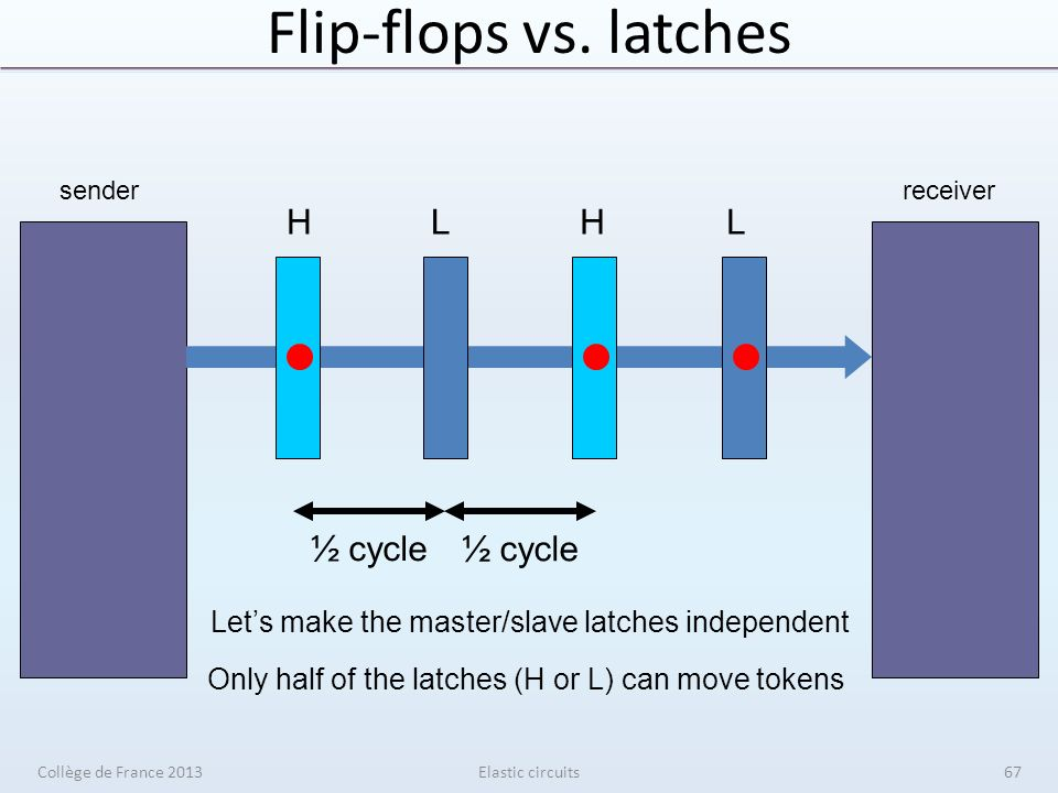 Flip-flops vs. latches Elastic circuits senderreceiver HLHL ½ cycle Lets make the master/slave latches independent Only half of the latches (H or L) c
