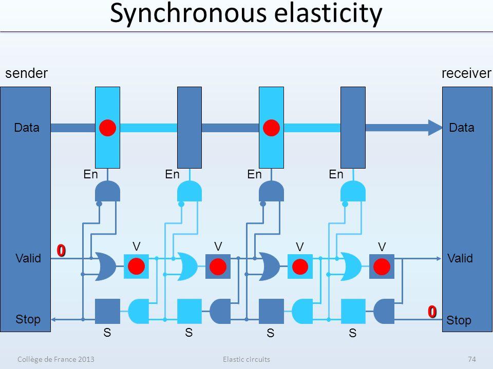 Synchronous elasticity Elastic circuits senderreceiver V V V V S S S S En Data Valid Stop Data Valid Stop 0 0 Collège de France 201374