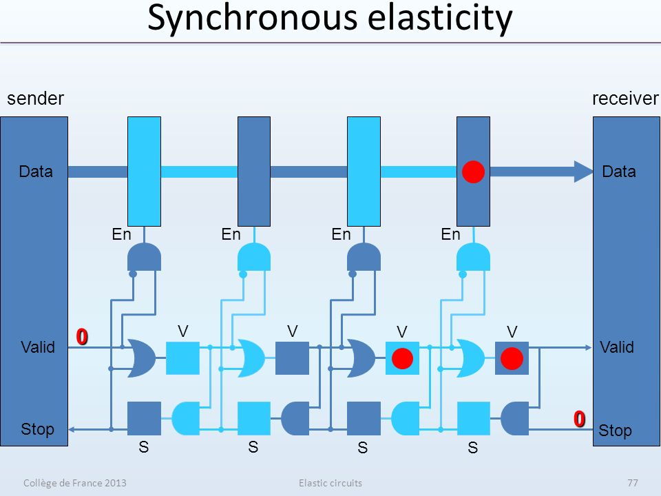 Synchronous elasticity Elastic circuits senderreceiver V V V V S S S S En Data Valid Stop Data Valid Stop 0 0 Collège de France 201377