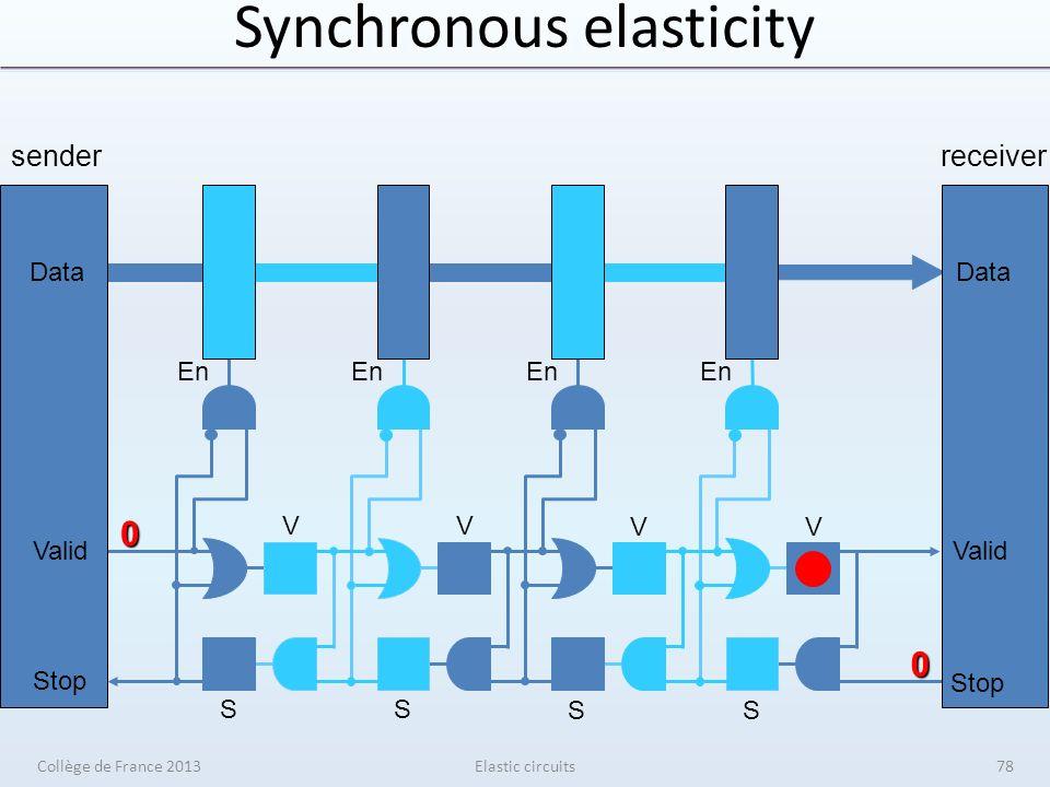 Synchronous elasticity Elastic circuits senderreceiver V V V V S S S S En Data Valid Stop Data Valid Stop 0 0 Collège de France 201378