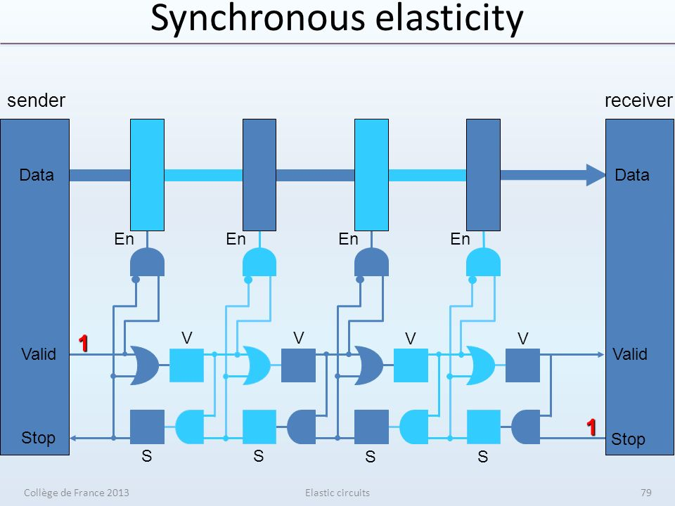 Synchronous elasticity Elastic circuits senderreceiver V V V V S S S S En Data Valid Stop Data Valid Stop 1 1 Collège de France 201379