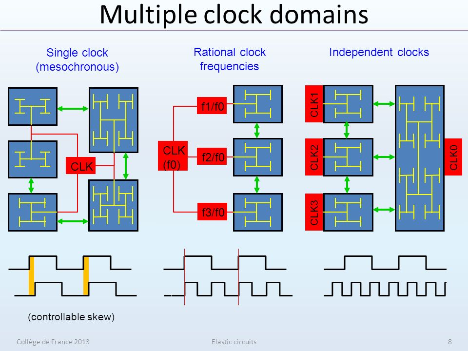 Synchronous elasticity Elastic circuits senderreceiver V V V V S S S S En 1 0 Data Valid Stop Data Valid Stop Collège de France 201389