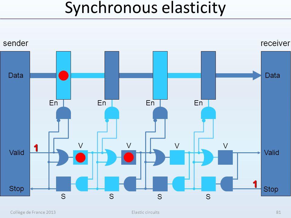 Synchronous elasticity Elastic circuits senderreceiver V V V V S S S S En Data Valid Stop 1 1 Data Valid Stop Collège de France 201381