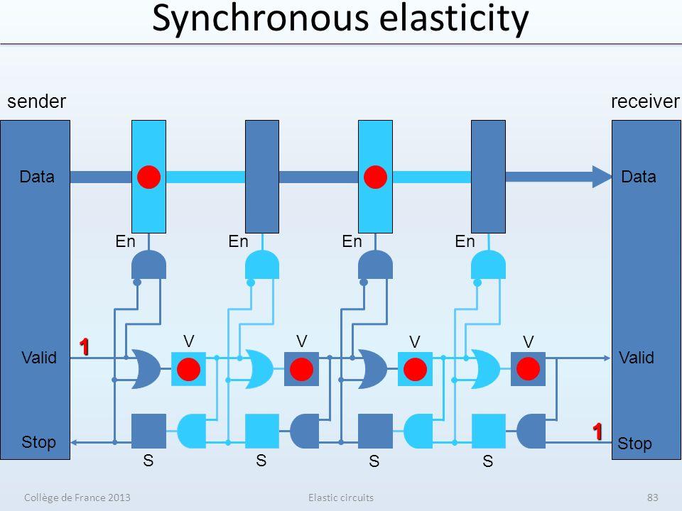 Synchronous elasticity Elastic circuits senderreceiver V V V V S S S S En Data Valid Stop 1 1 Data Valid Stop Collège de France 201383