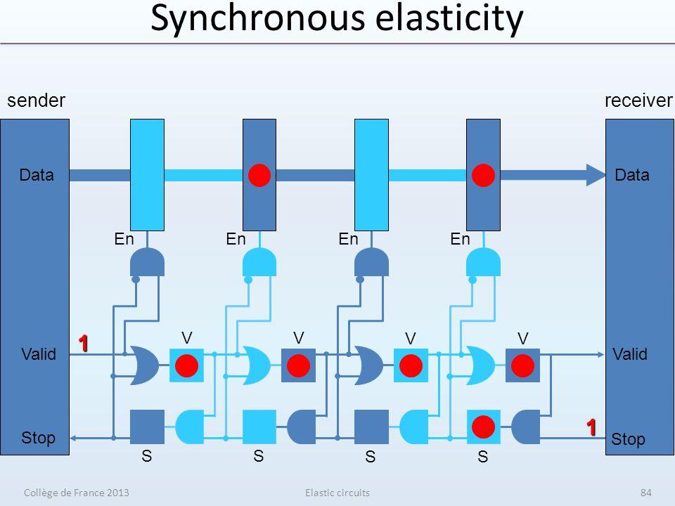 Synchronous elasticity Elastic circuits senderreceiver V V V V S S S S En Data Valid Stop 1 1 Data Valid Stop Collège de France 201384