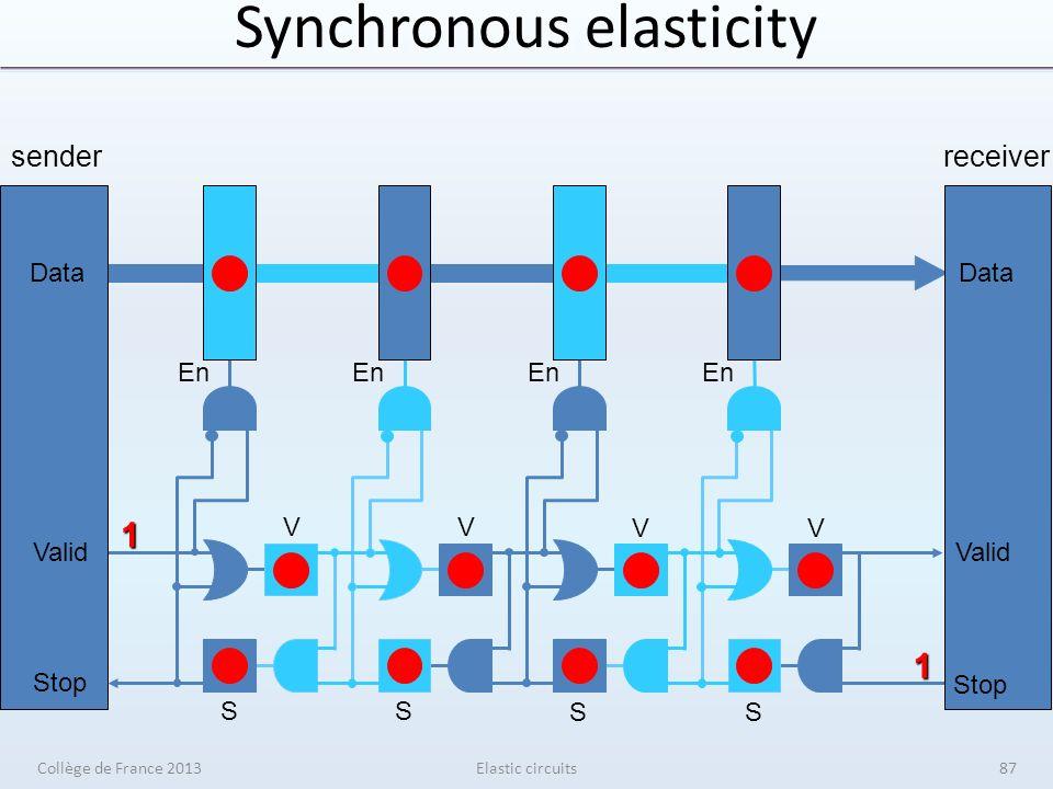 Synchronous elasticity Elastic circuits senderreceiver V V V V S S S S En Data Valid Stop 1 1 Data Valid Stop Collège de France 201387