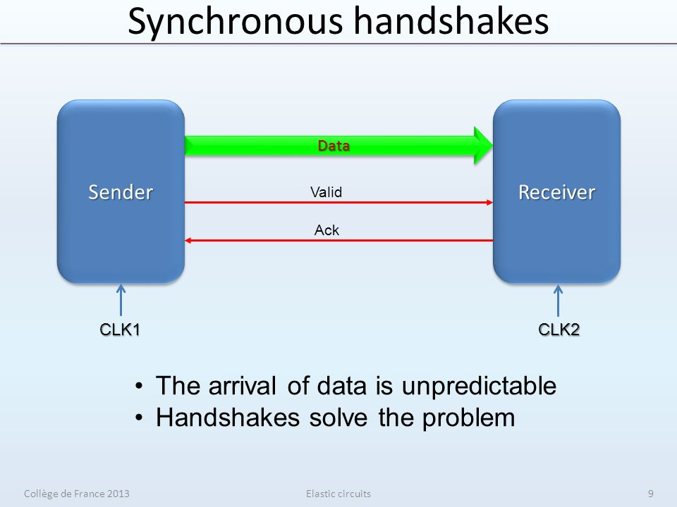 Synchronous elasticity Elastic circuits senderreceiver V V V V S S S S En 1 0 Data Valid Stop Data Valid Stop Collège de France 201390