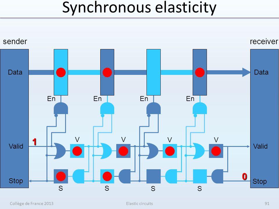Synchronous elasticity Elastic circuits senderreceiver V V V V S S S S En 1 0 Data Valid Stop Data Valid Stop Collège de France 201391