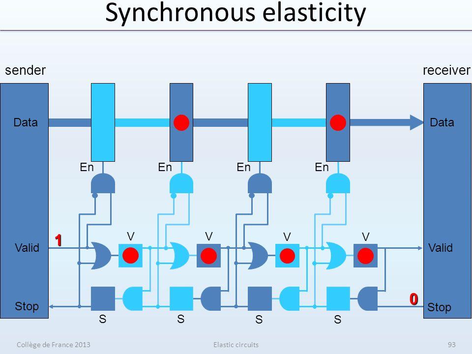 Synchronous elasticity Elastic circuits senderreceiver V V V V S S S S En Data Valid Stop Data Valid Stop 1 0 Collège de France 201393