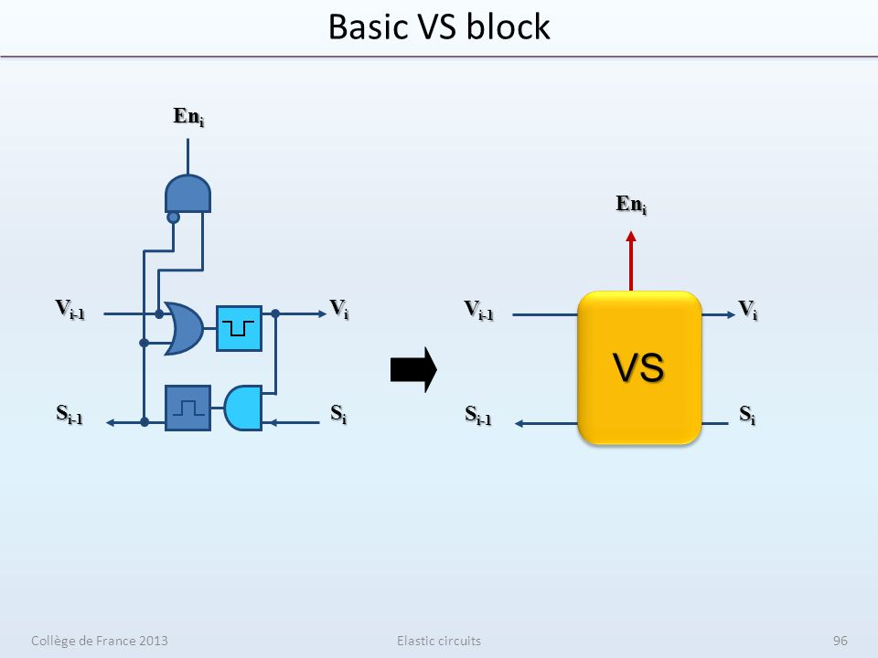Basic VS block SiSiSiSi En i ViViViVi S i-1 V i-1 VSVS SiSiSiSi En i ViViViVi S i-1 V i-1 Elastic circuitsCollège de France 201396